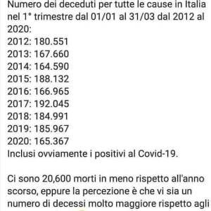 Todesfallzahlen Italien