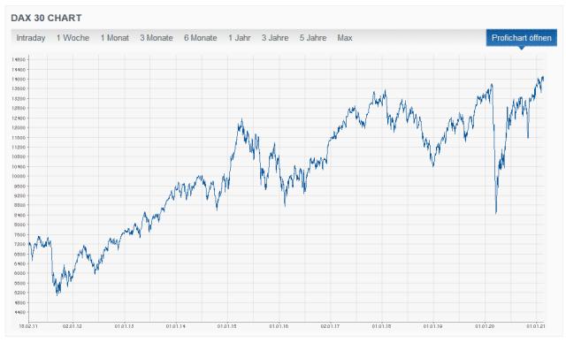 Aktien steigen