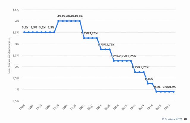Absenkung der Garantien bei Geldwertanlagen