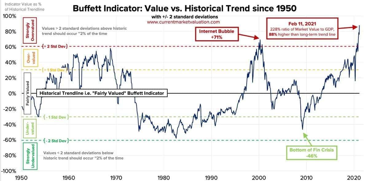 Aktienmarkt überhitzt - der Buffett-Indikator