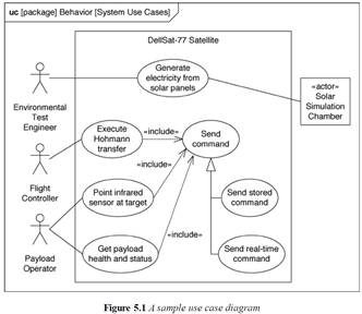 Use Case Diagrams With Boundaries And Functionality Solidfish