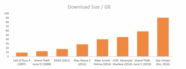 Growing size of game downloads chart