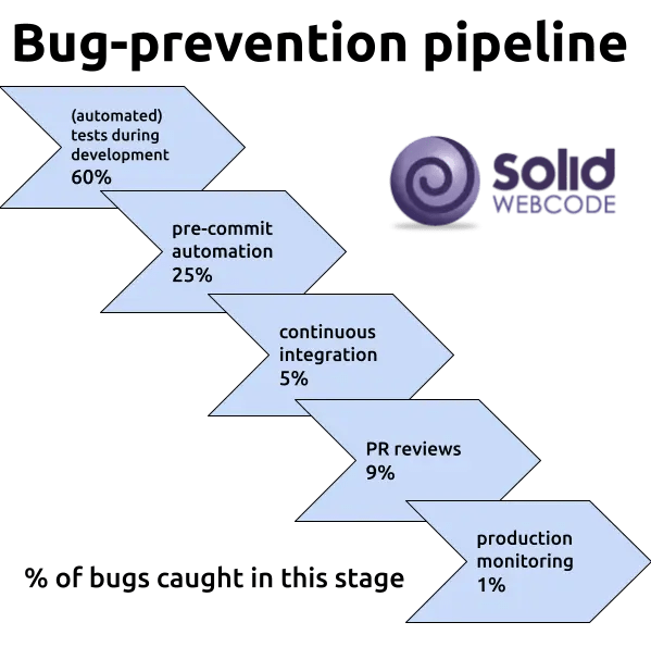 SWC Bug Prevention Pipeline