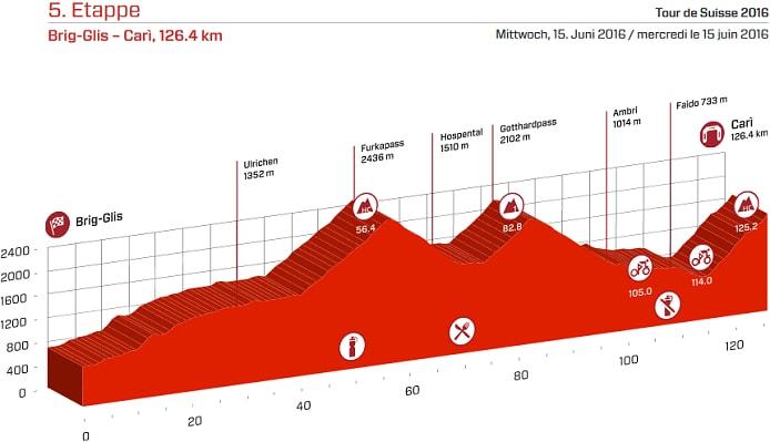Tour de Suiza 2016 Etapa 5