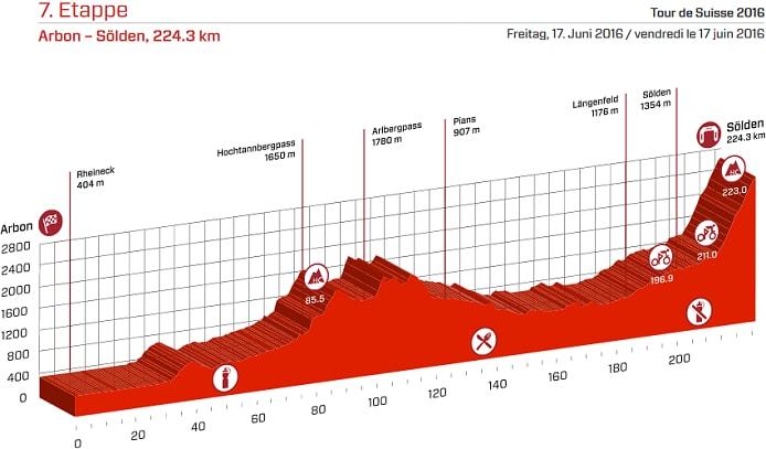 Tour de Suiza 2016 Etapa 7