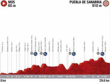 15ª etapa: Mos-Puebla de Sanabria | Foto: ASO
