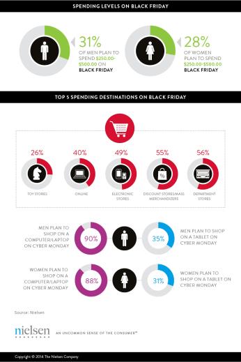 Infographic nielsen