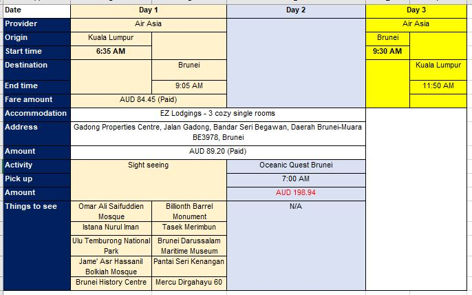 Brunei Itinerary