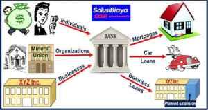 syarat pinjam uang di bank bni