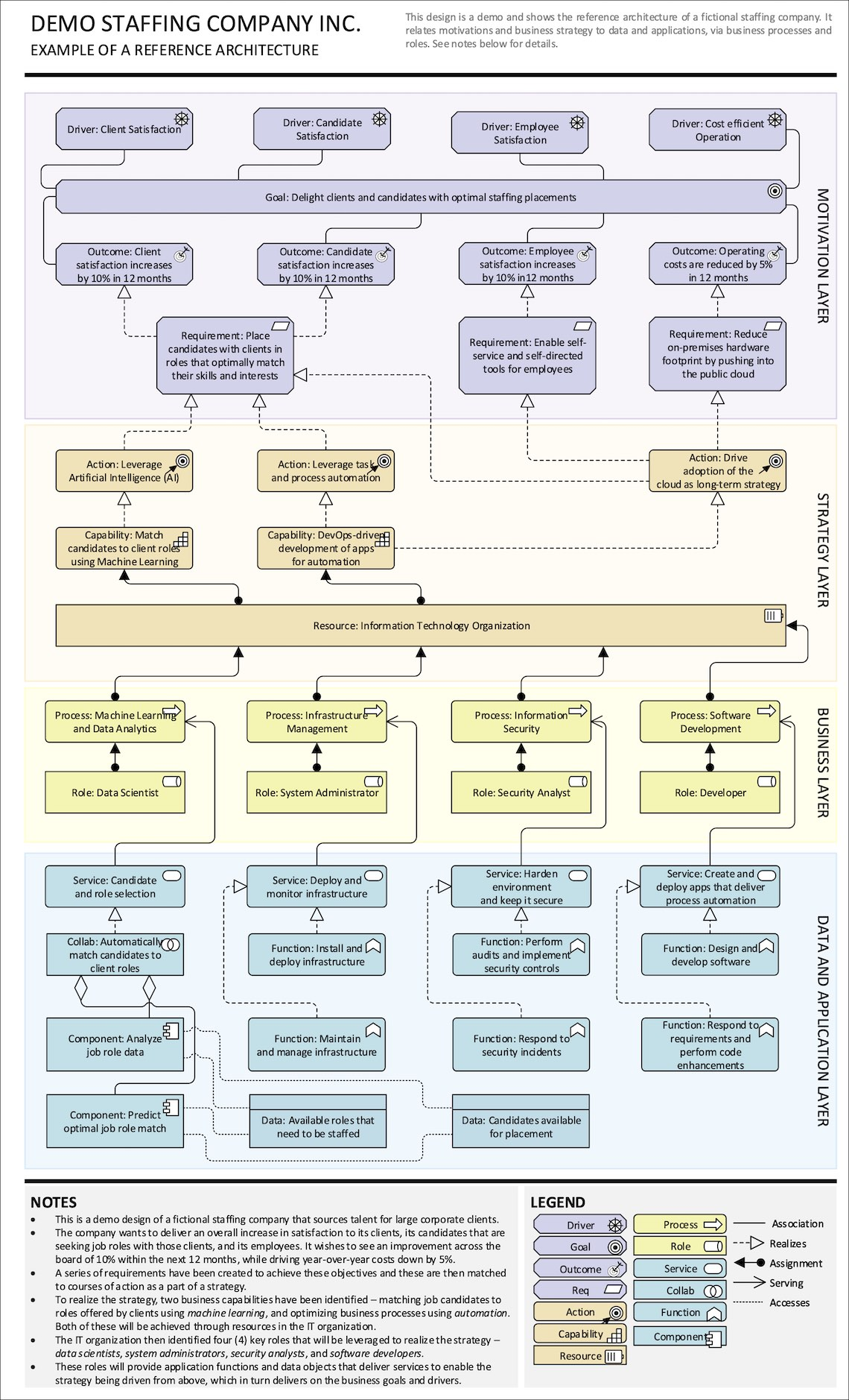 Complete reference architecture