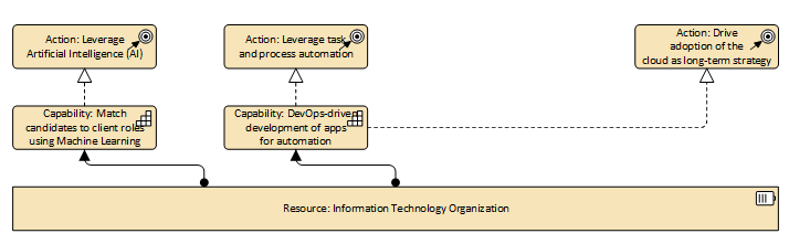 Strategy layer showing courses of action, business capability, and resources