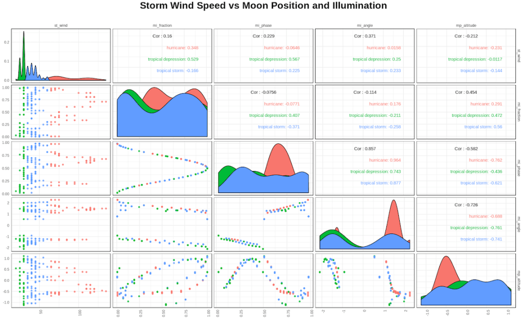 Plotting storm wind speed against the position and illumination of the moon