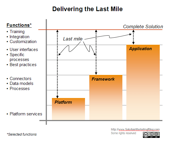 Delivering the Last Mile