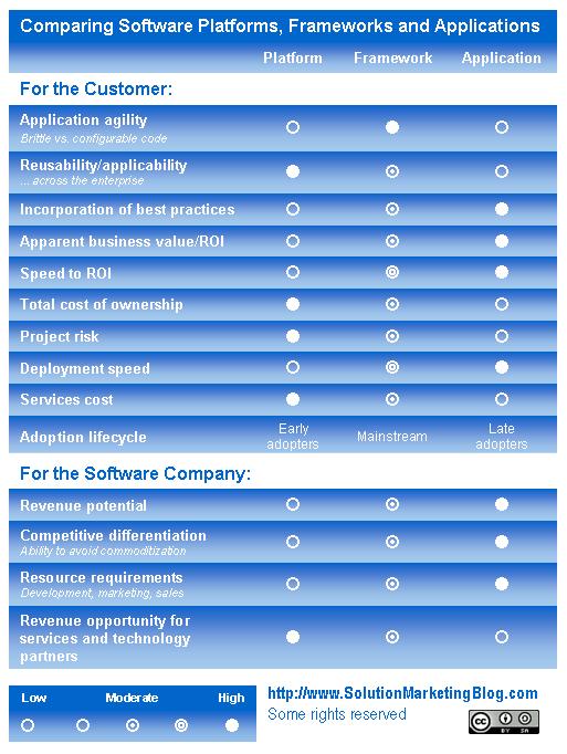 Comparing Software Platforms, Frameworks and Apps