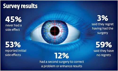 COMPLICATIONS AFTER LASIK LASER SURGERY