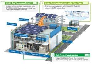 Il vantaggio di avere un'impianto fotovoltaico aziendale efficiente per un azienda comporta un fortissimo risparmio sui costi dell'energia elettrica
