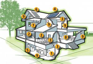 L'impianto di riscaldamento va pensato assieme a tutti gli impianti che compongono quello che io chiamo impianto domestico