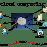மேகசந்தேசம் 2.0 - Cloud Computing