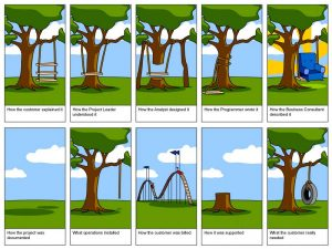 software-coding-developer-sdlc-marketing-sales-service-support-tree_swing_development_requirements