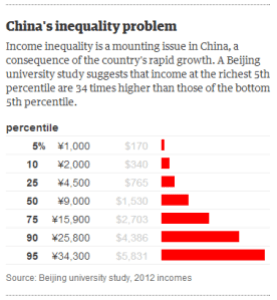 China_Inequality_Red_Communism_Beijing_Rich_Corruption_Offshore_Finances_Poor_Bribes_Accounts