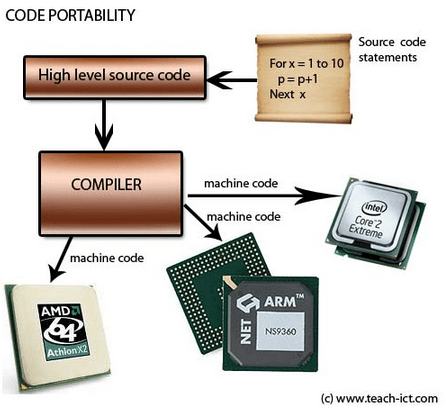 Code_Portability_Compiler_Chips_Source_Code_Logic_Assembly_IC_Circuits_AMD_Intel_Flow_Graphs_Charts