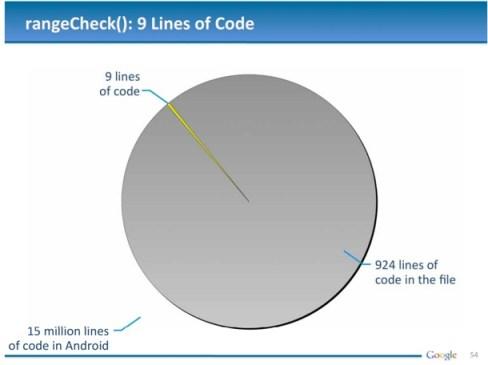 google_lawsuit_linesofcode