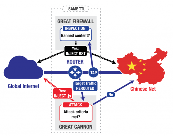 China_Baidu_Great_Cannon_Firewall_HTTPS_Internet_Hacking_Traffic_Censor