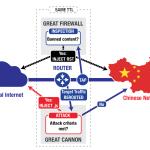 இணையப் போர்: சீனாவின் 'பெருந்தீயரணும்' 'பெரும் பீரங்கியும்'