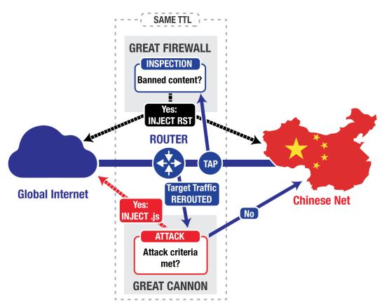 China_Baidu_Great_Cannon_Firewall_HTTPS_Internet_Hacking_Traffic_Censor