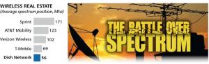 Att_Verizon_Spectrum_2G_3G_Wireless_DTV_Cell_Mobile_Phone_Data_Television_Satellite_Sales_Lease_Rights