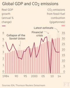 Global_Emissions_Graph_Finance_Index_Carbon_Clean_Energy_Climate_Change_CO2_vs_GDP