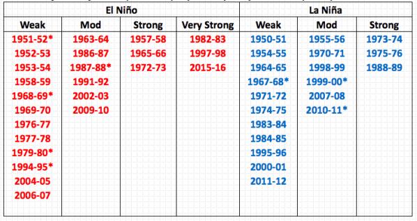 El Nino03