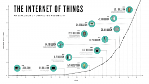 IoT-Expectations