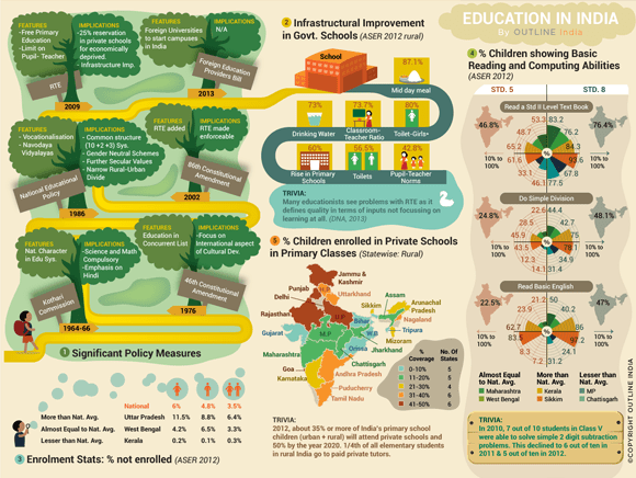 Education_Literacy_Reading_Schools_india_infograph_Teachers_Colleges_Study