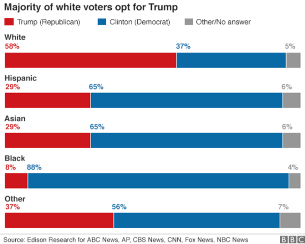us_2016_elections_polls_results_whites_asians_blacks_vote_trump_hillary_clinton