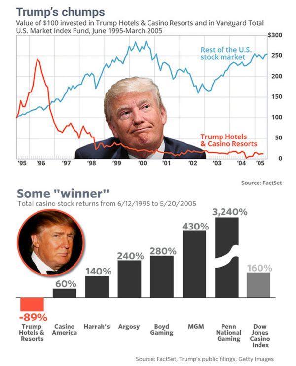 graph-chart_trump-casino-stock-versus-dow-djt_prices_donald_shares_value_resorts_exchange