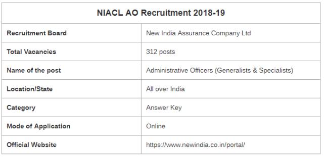 NIACL AO Mains Examination 2019