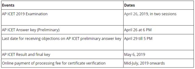 AP ICET Prelims Examination 2019