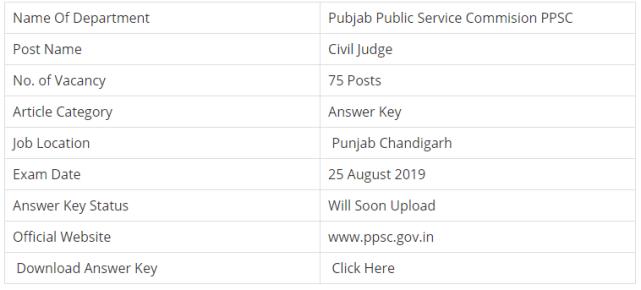 PPSC Civil Judge Prelims Examination 2019