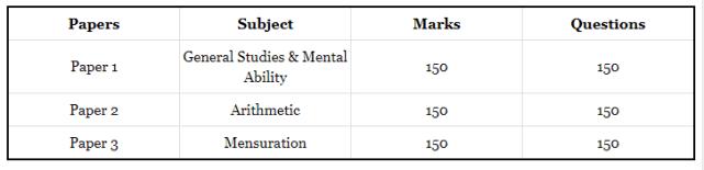 APPSC DAO Mains Examination 2020