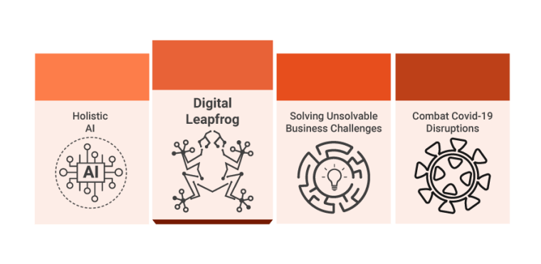 Holistic  Al  Digital  Leapfrog  Solving Unsolvable  Business Challenges  Combat Covid-19  Disruptions
