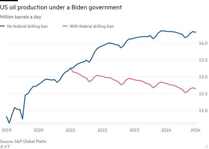 US oil production under a Biden government  Million barrels a day  — No drilling  — With federal drdling  201 q  aoao  2021  aoaa  2023  SSP