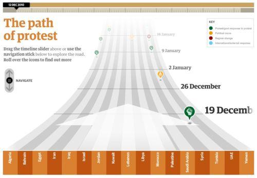 Guardian Arab Spring timeline
