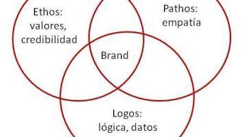 Embajadores de marca y Brand Ethos: cuidando los valores
