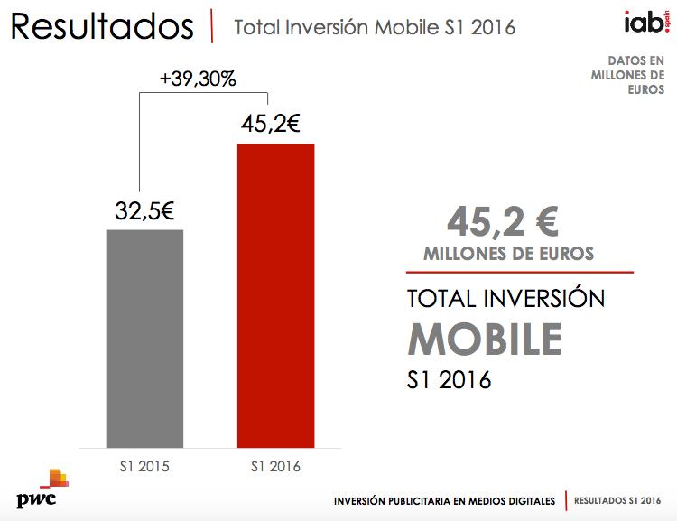 Inversión publicitaria móvil