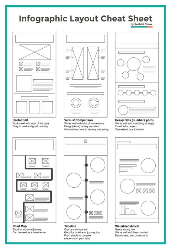 Crear infografías - Estructura