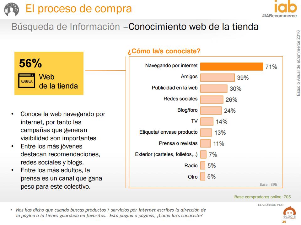 Ecommerce en España - búsqueda web tienda