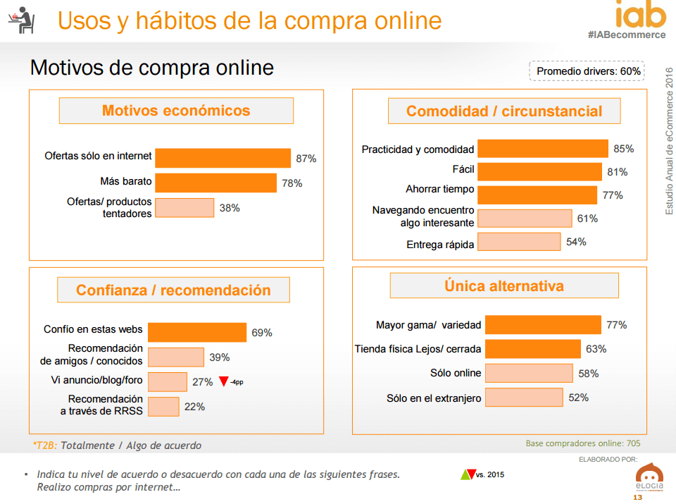 Ecommerce en España - motivos compra online