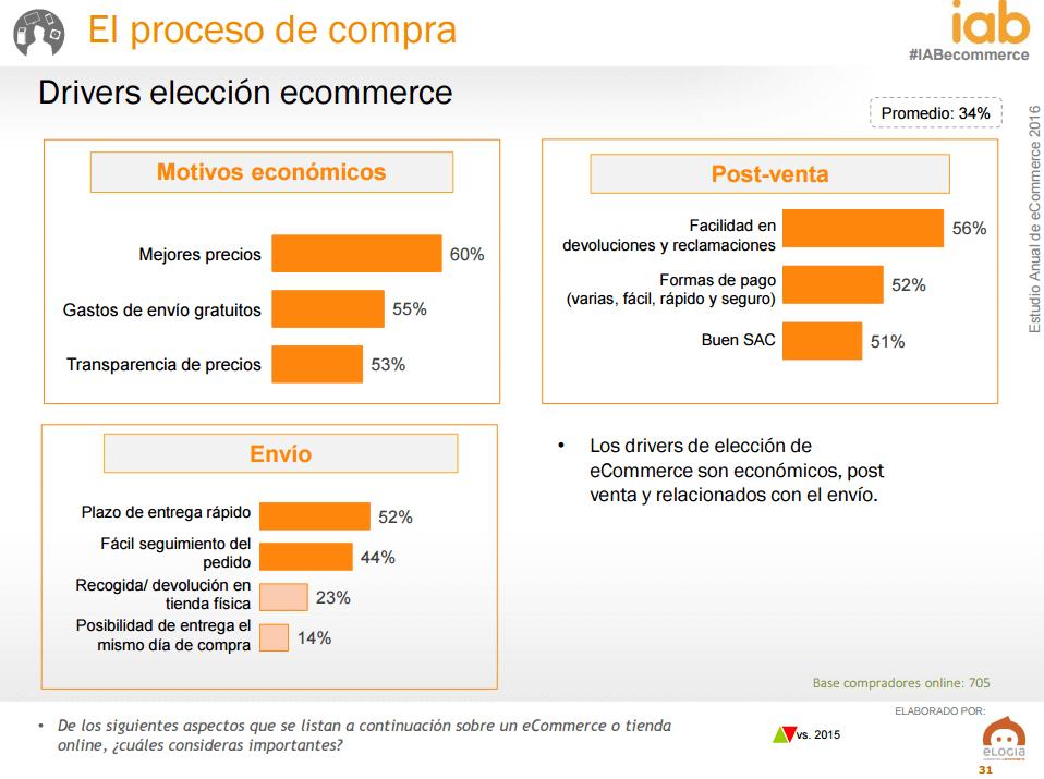 Ecommerce en España - motivos elección ecommerce