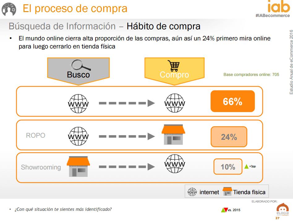 Ecommerce en España - origen y fin de la compra
